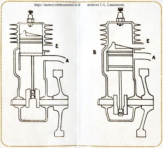 moteur Ménard deux-temps, Austral