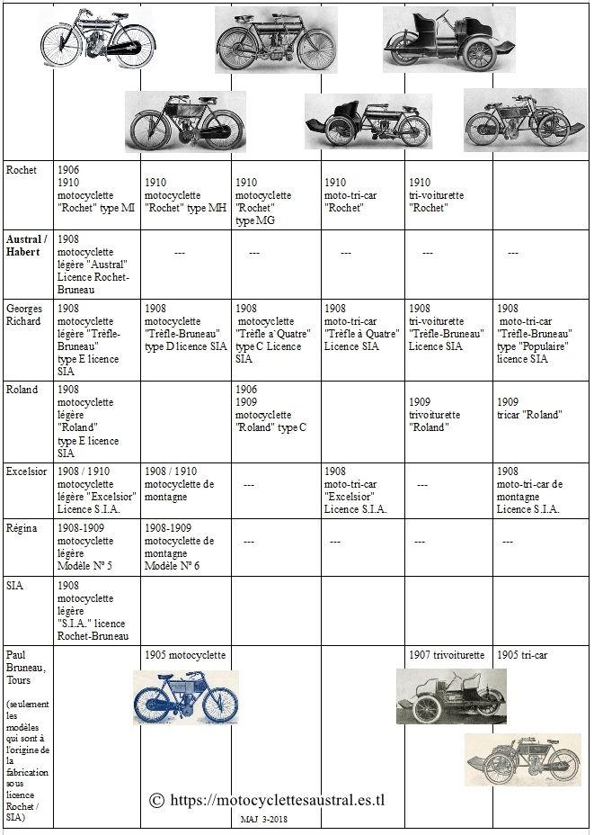 les types de véhicules produits sous licence SIA / Rochet-Bruneau 1906-1910 environ. tableau d'aperçu de types et de marques