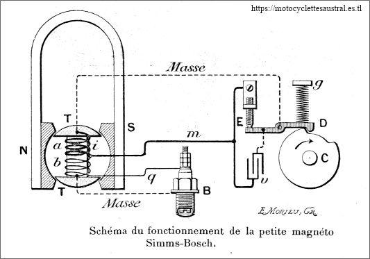 magnéto Simms-Bosch, fonctionnement