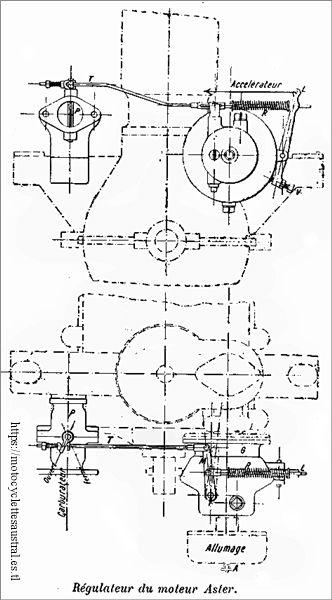 Le régulateur du moteur Aster