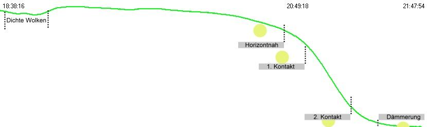 Helligkeitsverlauf vom 03. August 2007