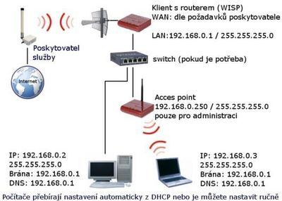 Klient router - příjem dům.