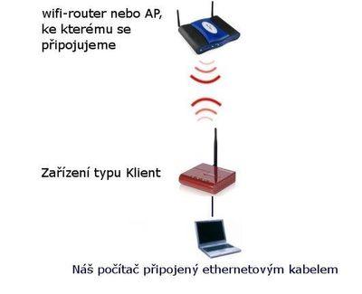 WiFi prodloužení dosahu.