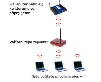 WiFi dosah - Repeater.