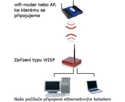 WiFi - prodloužení dosahu pro více zařízení