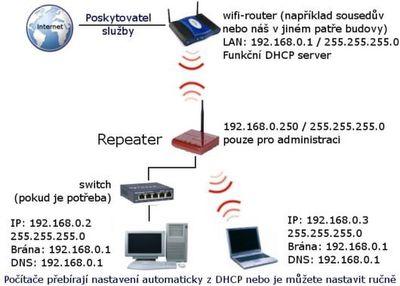 WiFi opakovač
