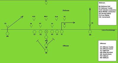 Spielregeln American Football