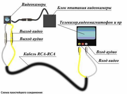 простое соединение видеокамеры