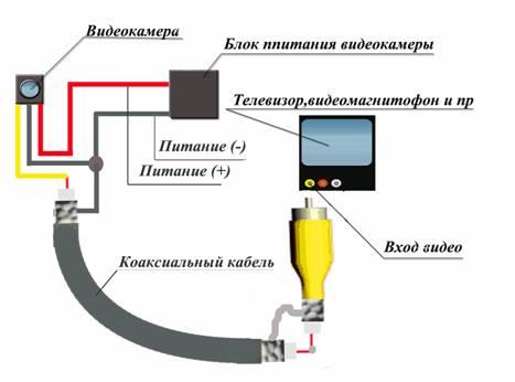 видеокамерв коаксиальный кабель