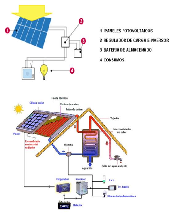 Paneles solares instalaci n for Montar placas solares en casa