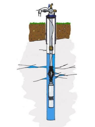 Perforacionesxiomara pozos con encamisado y filtros for Bomba de agua para pozo