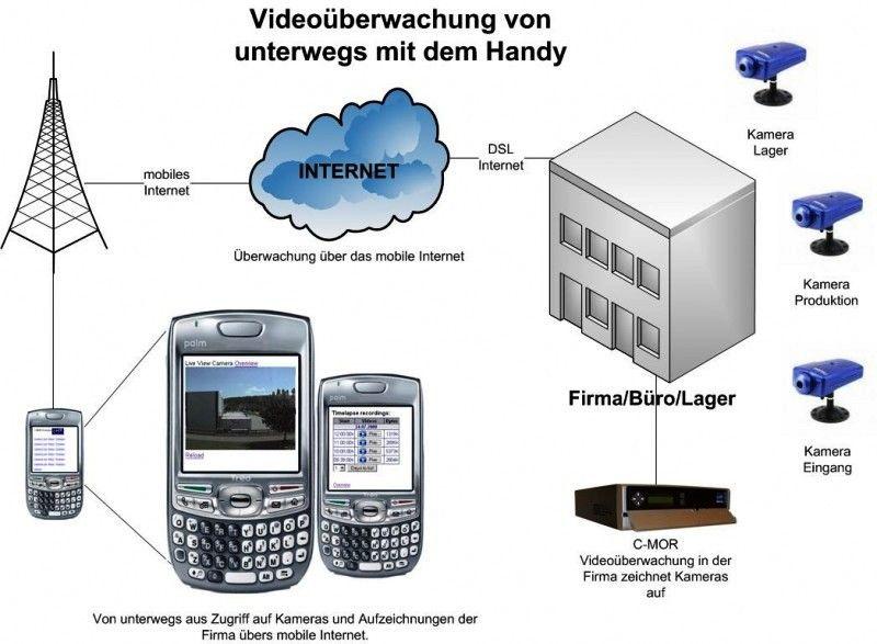 einbruchschutz kamera alarmanlagen freiland berwachung elektronischer wachmann. Black Bedroom Furniture Sets. Home Design Ideas