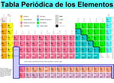 Quimicaavanzada2105 tabla periodica de los elementos urtaz Image collections