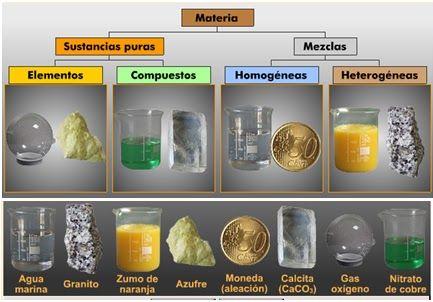Quimicacolguanenta propiedades de la materia for Que tipo de mezcla es el marmol