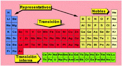 Quimicatarea configuracion electronica de los elementos y su podemos clasificar a los elementos como urtaz Gallery