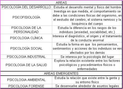 areas de la psicologia