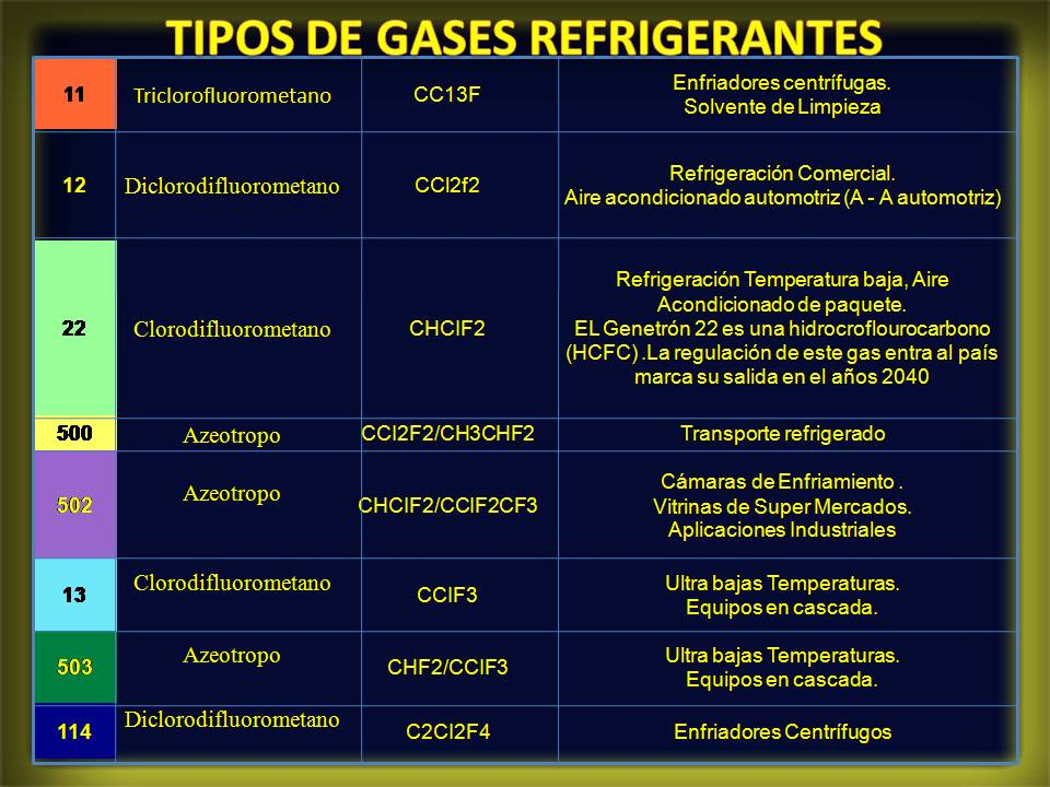 Tipos de refrigerantes