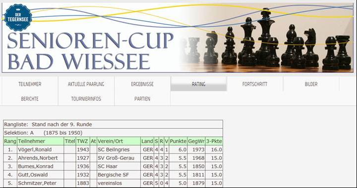 Schach Gg Turnierbericht Bad Wiessee