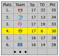 Liga-Tabelle