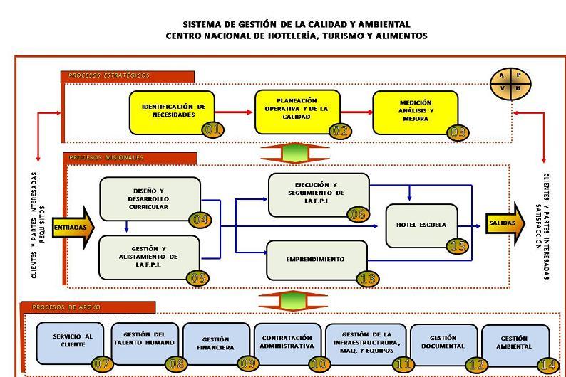 Sistema de gestion de calidad y ambiental mapa de procesos for Mapa de procesos de un restaurante
