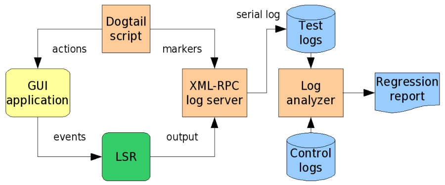 automated regression testing flow diagram - Software Testing Flow Chart