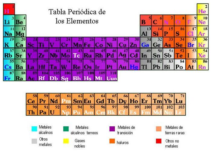 Itzicuaro bienvenidos a tzir tabla peridica interactiva urtaz Image collections