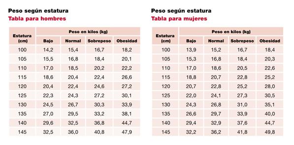 Estatura y peso del mexicano promedio Salud
