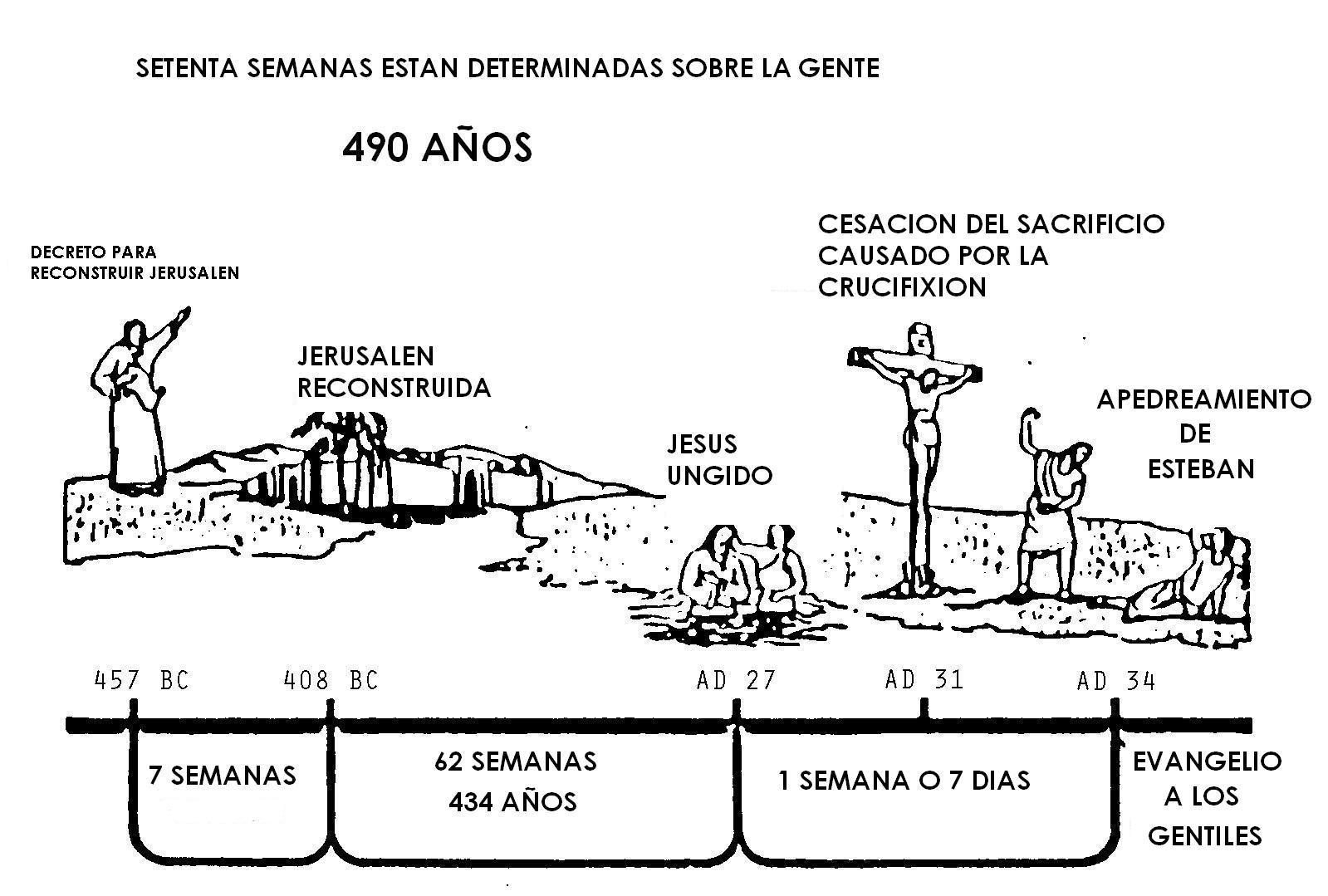 Las 70 semana de Daniel 9:24 al 27