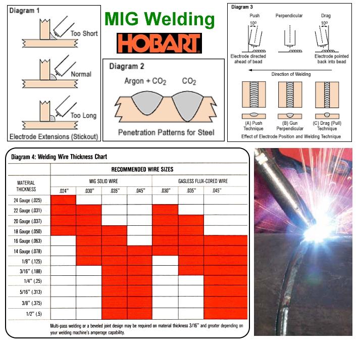 Welding Equipment Mig Welding