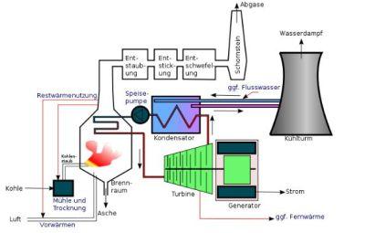 We ♥ Öko - Kohlekraftwerk