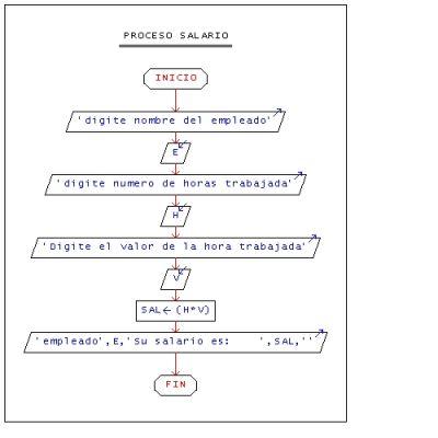 Analisis de algoritmos y bases de datos realice un pseudocdigo y analisis de algoritmos y bases de datos realice un pseudocdigo y su respectivo diagrama de flujo ccuart Image collections