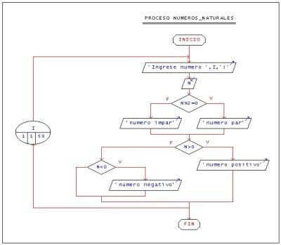 Analisis de algoritmos y bases de datos realizar un pseudocdigo que permita pedir 50 nmeros naturales y determine e imprima cuantos son pares impares positivos y negativos ccuart Image collections